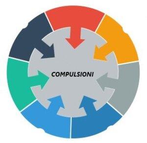 Circolo vizioso compulsioni